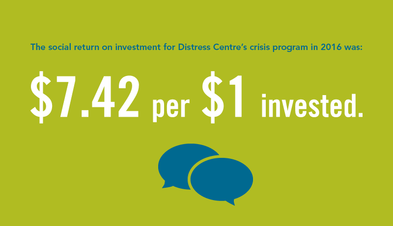 the SROI of Distress Centre's crisis services is $7.42 per $1 invested