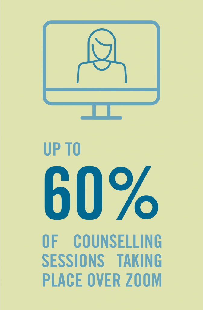 img text: Up to 60% of counselling sessions taking place over Zoom.