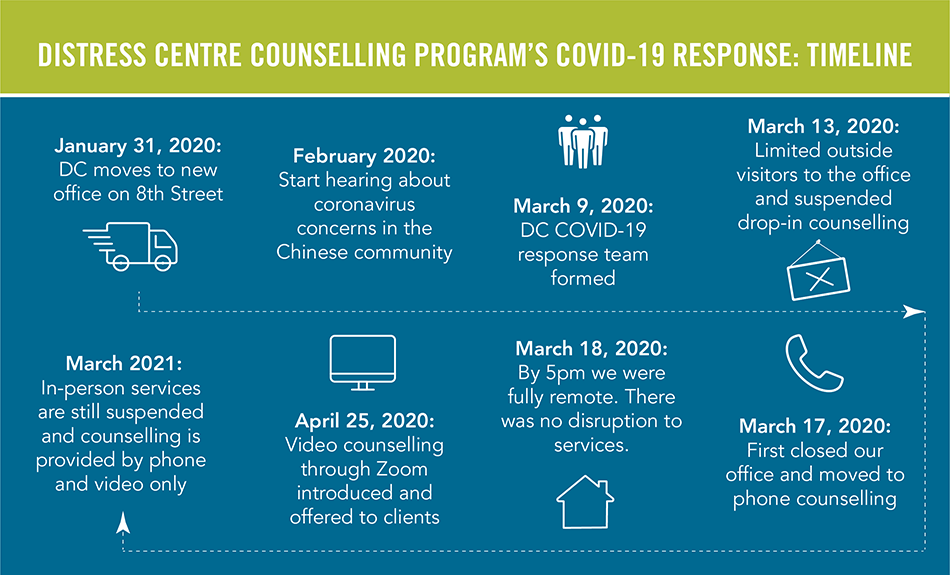 img text: Distress Centre counselling program's COVID-19 response: timeline
