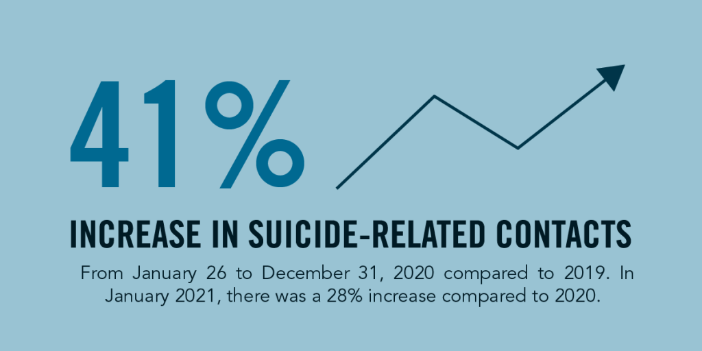 img text: 41% increase in suicide-related contacts. From January 26 to December 31, 2020 compared to 2019. In January 2021, there was a 28% increase compared to 2020. img des: 41% is follow by an arrow going up