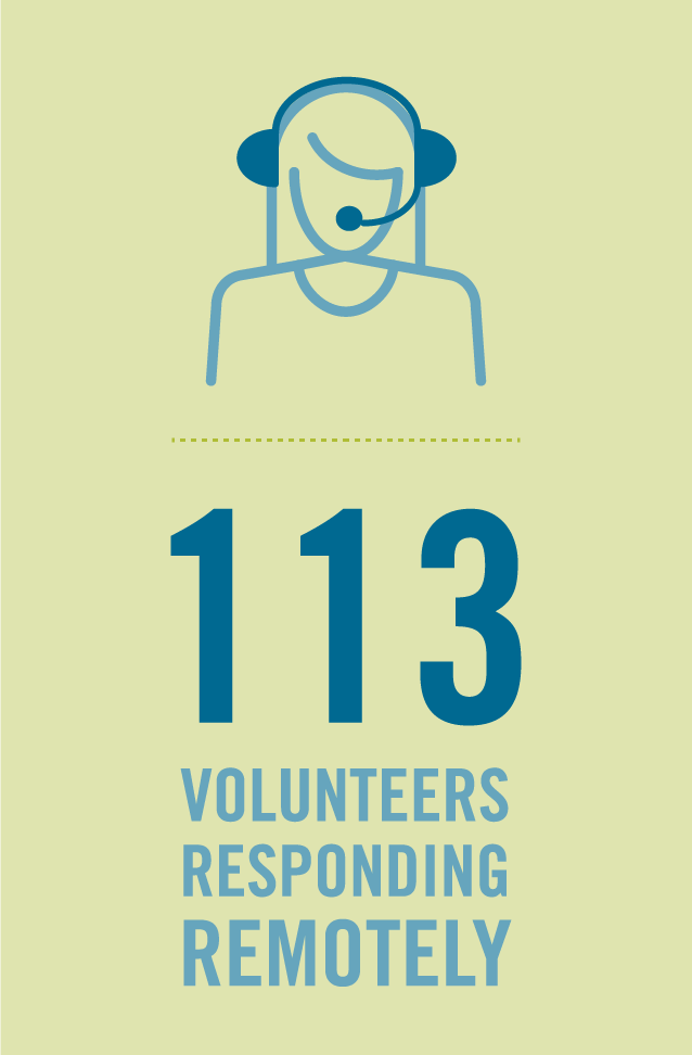 img des: Graphic showing a person wearing a headset. img text: 113 volunteers responding remotely