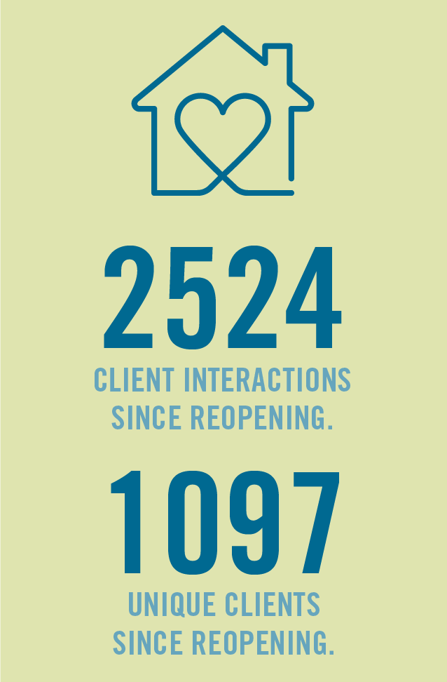 img text: 2524 client interactions since reopening. 1097 unique clients served since reopening. img des: graphic of a house with a heart in the middle followed by text.